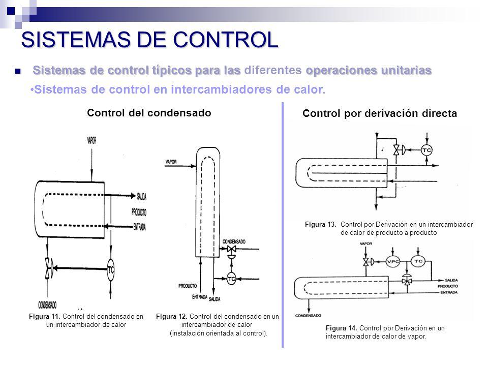 Sistemas de control típicos para las operaciones unitarias Sistemas de control típicos para las diferentes operaciones unitarias SISTEMAS DE CONTROL Sistemas de control en intercambiadores de calor.
