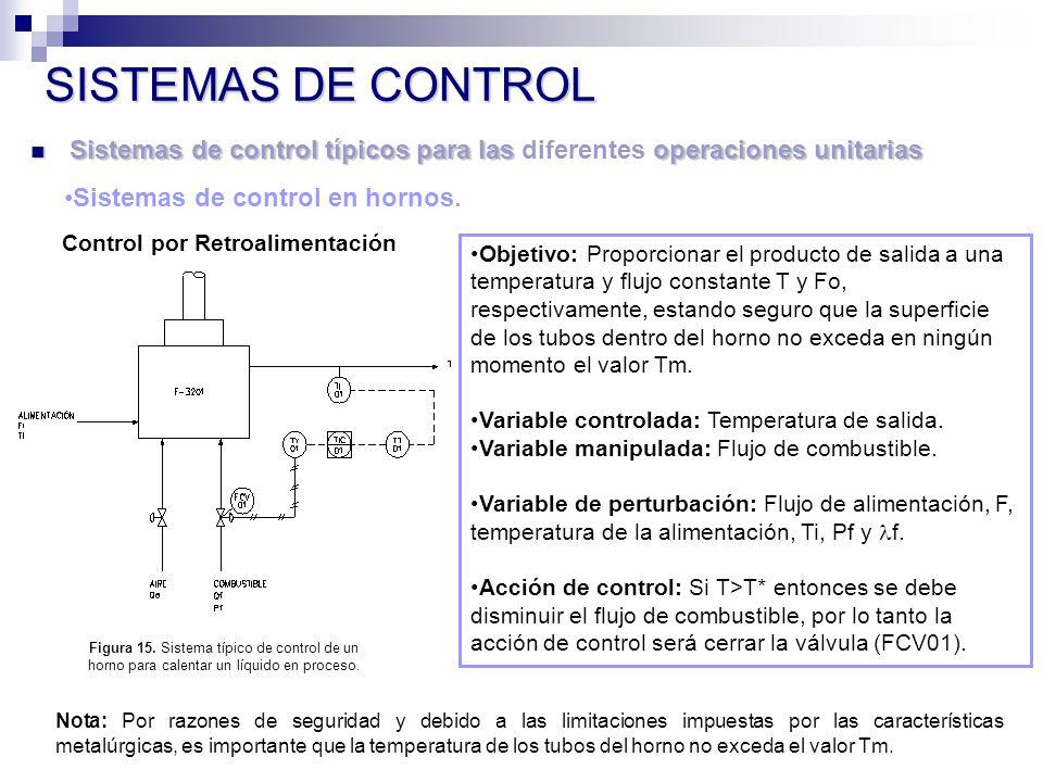Sistemas de control típicos para las operaciones unitarias Sistemas de control típicos para las diferentes operaciones unitarias SISTEMAS DE CONTROL Sistemas de control en hornos.