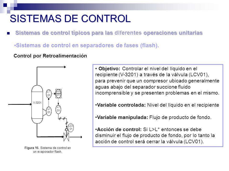 Sistemas de control típicos para las operaciones unitarias Sistemas de control típicos para las diferentes operaciones unitarias SISTEMAS DE CONTROL Sistemas de control en separadores de fases (flash).
