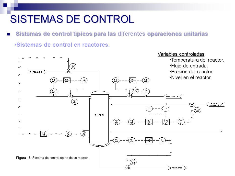 Sistemas de control típicos para las operaciones unitarias Sistemas de control típicos para las diferentes operaciones unitarias SISTEMAS DE CONTROL Sistemas de control en reactores.