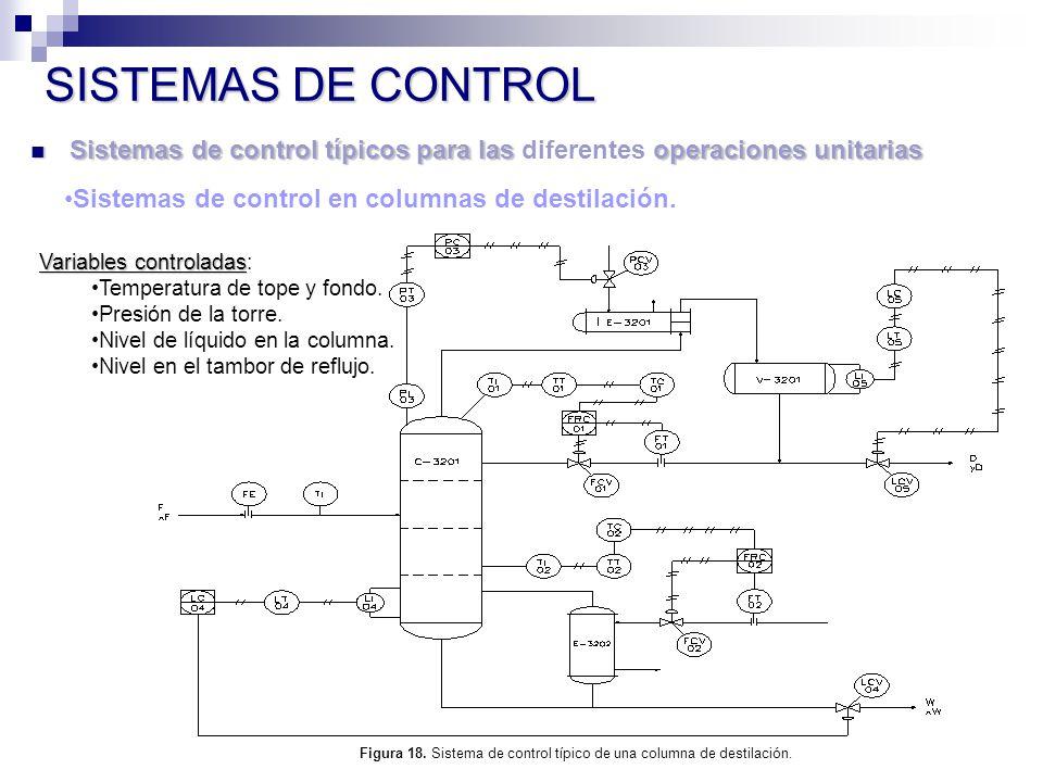 Sistemas de control típicos para las operaciones unitarias Sistemas de control típicos para las diferentes operaciones unitarias SISTEMAS DE CONTROL Sistemas de control en columnas de destilación.