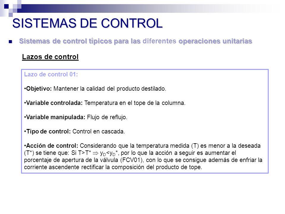 Sistemas de control típicos para las operaciones unitarias Sistemas de control típicos para las diferentes operaciones unitarias SISTEMAS DE CONTROL Lazos de control Lazo de control 01: Objetivo: Mantener la calidad del producto destilado.