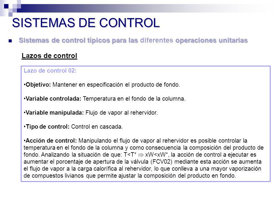 Sistemas de control típicos para las operaciones unitarias Sistemas de control típicos para las diferentes operaciones unitarias SISTEMAS DE CONTROL Lazos de control Lazo de control 02: Objetivo: Mantener en especificación el producto de fondo.