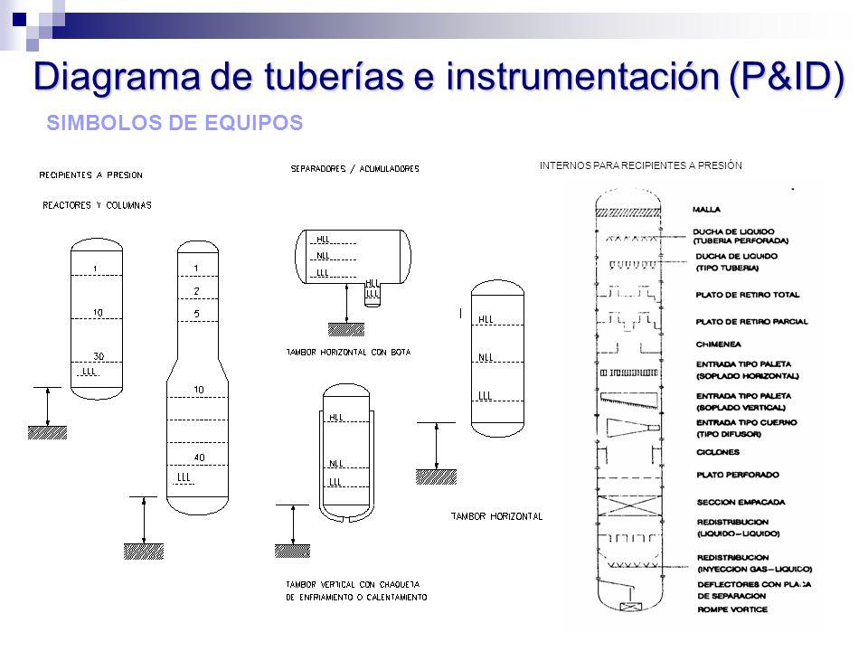 SIMBOLOS DE EQUIPOS INTERNOS PARA RECIPIENTES A PRESIÓN Diagrama de tuberías e instrumentación (P&ID)