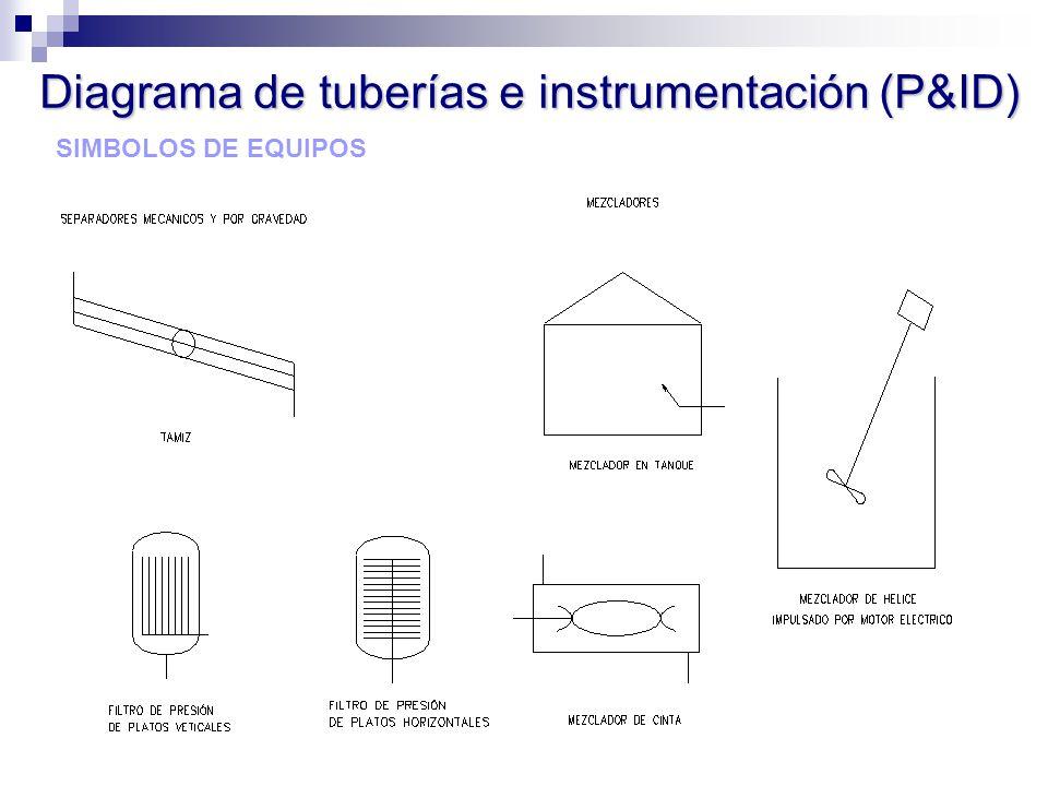 SIMBOLOS DE EQUIPOS Diagrama de tuberías e instrumentación (P&ID)