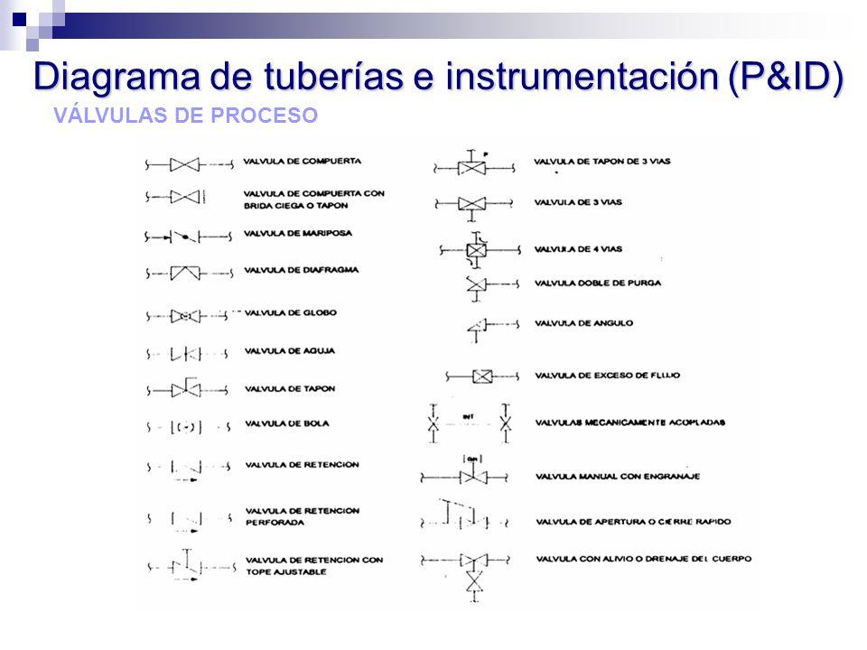 VÁLVULAS DE PROCESO Diagrama de tuberías e instrumentación (P&ID)
