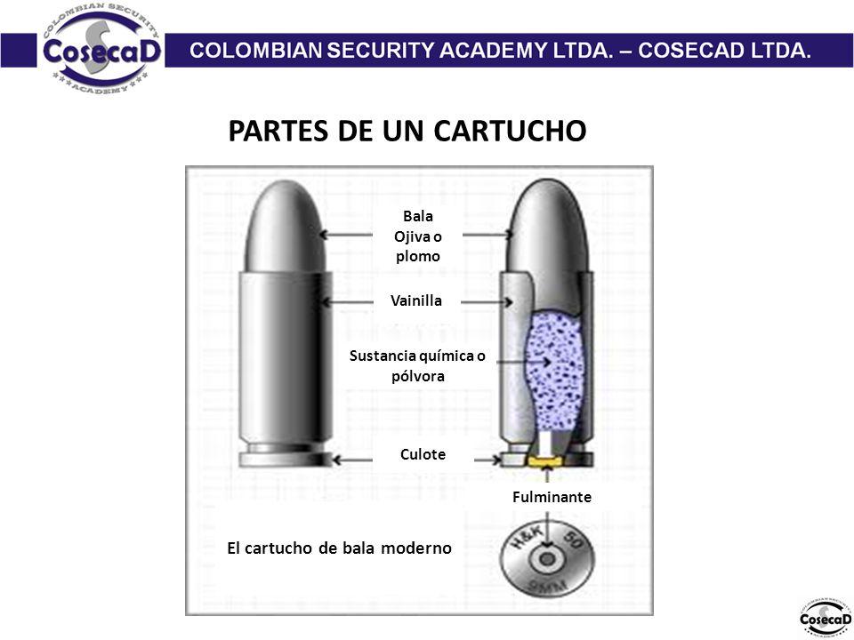 PARTES DE UN CARTUCHO Bala Ojiva o plomo Vainilla Sustancia química o pólvora Fulminante Culote El cartucho de bala moderno