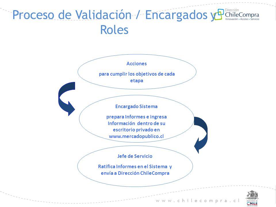 www.chilecompra.cl Proceso de Validación / Encargados y Roles Encargado Sistema prepara Informes e ingresa Información dentro de su escritorio privado