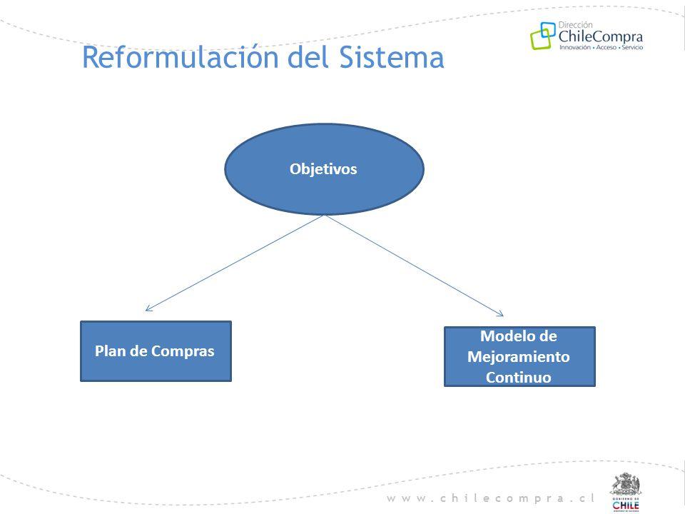 www.chilecompra.cl Reformulación del Sistema Objetivos Plan de Compras Modelo de Mejoramiento Continuo