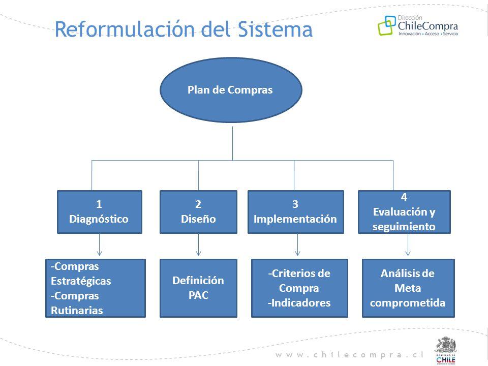 www.chilecompra.cl Reformulación del Sistema Plan de Compras 1 Diagnóstico 2 Diseño 3 Implementación 4 Evaluación y seguimiento -Compras Estratégicas