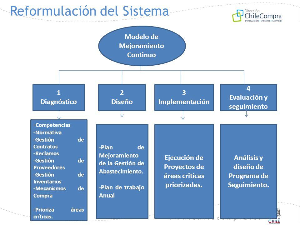 www.chilecompra.cl Reformulación del Sistema Modelo de Mejoramiento Continuo 1 Diagnóstico 2 Diseño 3 Implementación 4 Evaluación y seguimiento - Comp