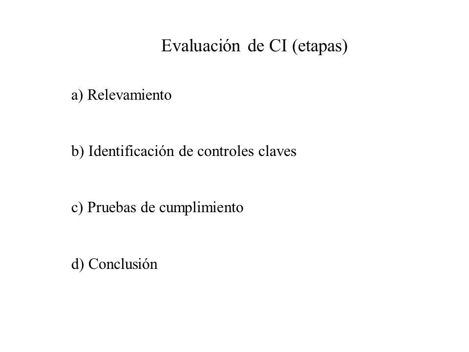 a) Relevamiento: Puede realizarse a) Encuestas b) Lecturas de manuales de Normas y Procedimientos.