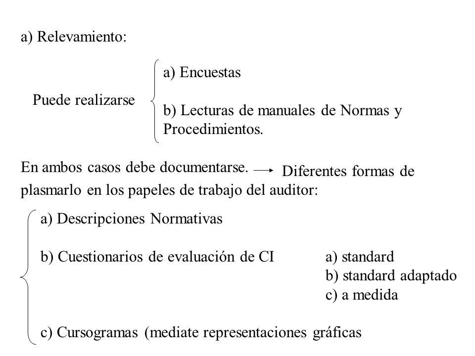 a) Relevamiento: Puede realizarse a) Encuestas b) Lecturas de manuales de Normas y Procedimientos. En ambos casos debe documentarse. Diferentes formas