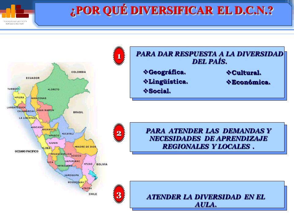 MINISTERIO DE EDUCACIÓN REPÚBLICA DEL PERÚ INSTANCIARESPONSABLES DOCUMENTOS REFERENCIALES DOCUMENTOS CURRICULARES REGIONAL Direcciones Regionales de Educación Diseño Curricular Nacional EBR.