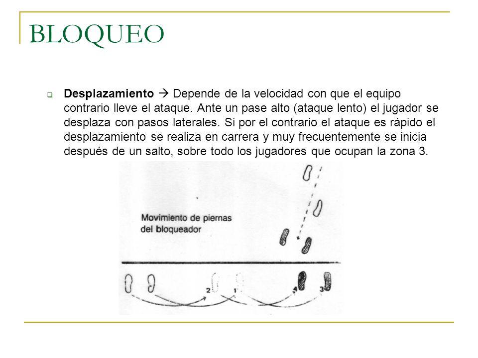 BLOQUEO  Desplazamiento  Depende de la velocidad con que el equipo contrario lleve el ataque.
