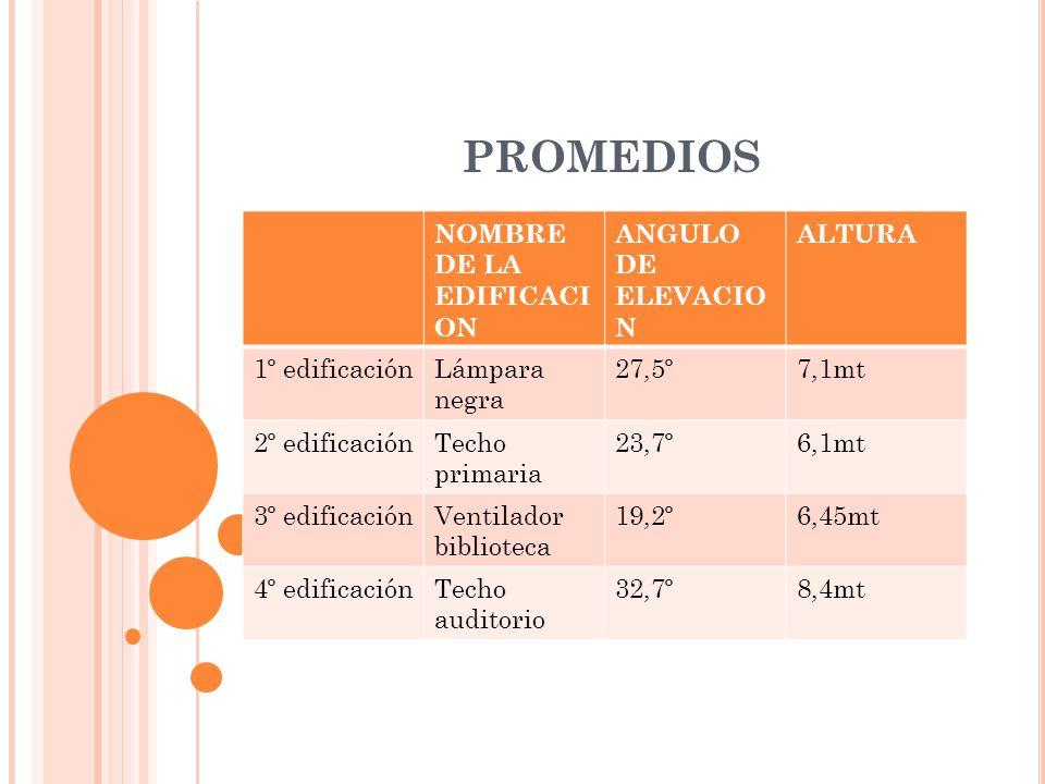 PROMEDIOS NOMBRE DE LA EDIFICACI ON ANGULO DE ELEVACIO N ALTURA 1º edificaciónLámpara negra 27,5º7,1mt 2º edificaciónTecho primaria 23,7º6,1mt 3º edificaciónVentilador biblioteca 19,2º6,45mt 4º edificaciónTecho auditorio 32,7º8,4mt