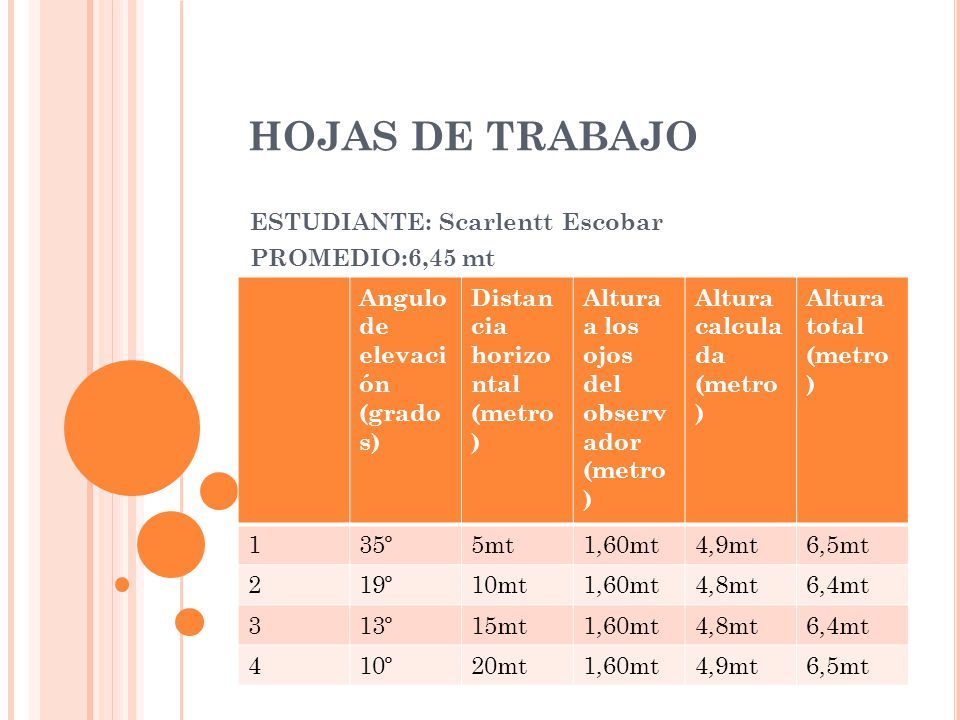 HOJAS DE TRABAJO ESTUDIANTE: Scarlentt Escobar PROMEDIO:6,45 mt Angulo de elevaci ón (grado s) Distan cia horizo ntal (metro ) Altura a los ojos del observ ador (metro ) Altura calcula da (metro ) Altura total (metro ) 135º5mt1,60mt4,9mt6,5mt 219º10mt1,60mt4,8mt6,4mt 313º15mt1,60mt4,8mt6,4mt 410º20mt1,60mt4,9mt6,5mt