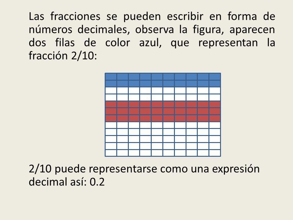 Las fracciones se pueden escribir en forma de números decimales, observa la figura, aparecen dos filas de color azul, que representan la fracción 2/10