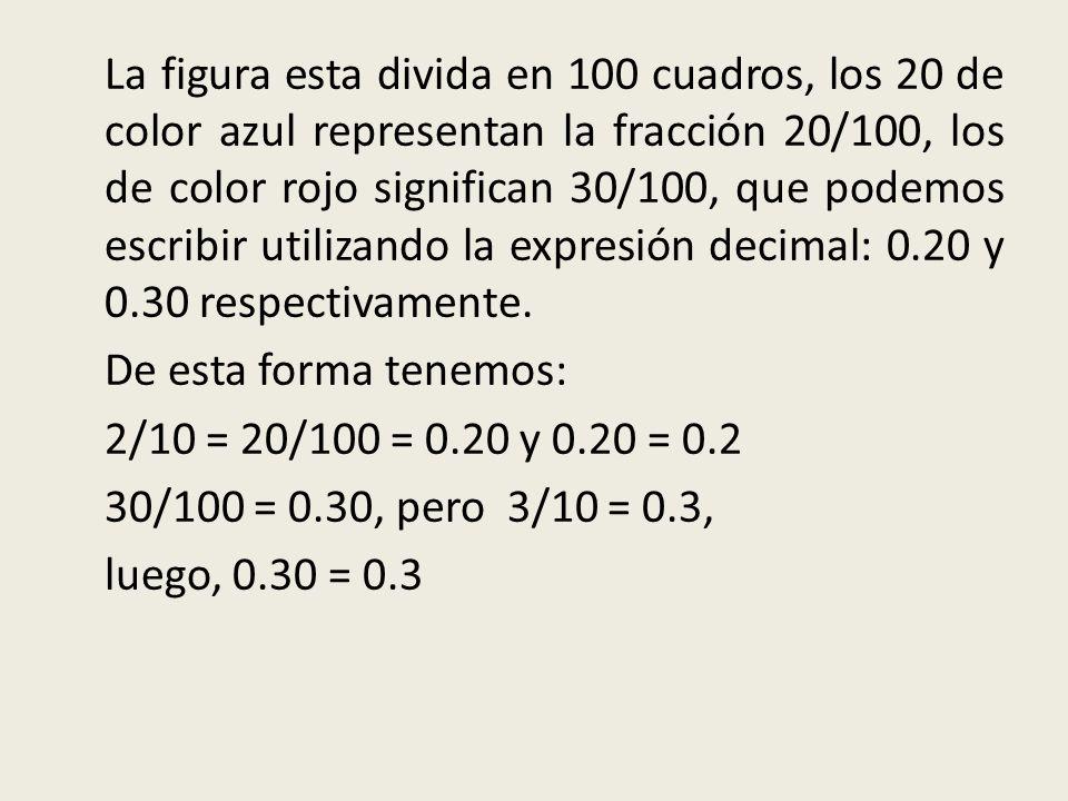 La figura esta divida en 100 cuadros, los 20 de color azul representan la fracción 20/100, los de color rojo significan 30/100, que podemos escribir u