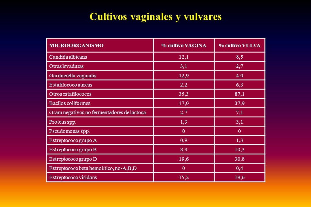Cultivos vaginales y vulvares MICROORGANISMO% cultivo VAGINA% cultivo VULVA Candida albicans12,18,5 Otras levaduras3,12,7 Gardnerella vaginalis12,94,0