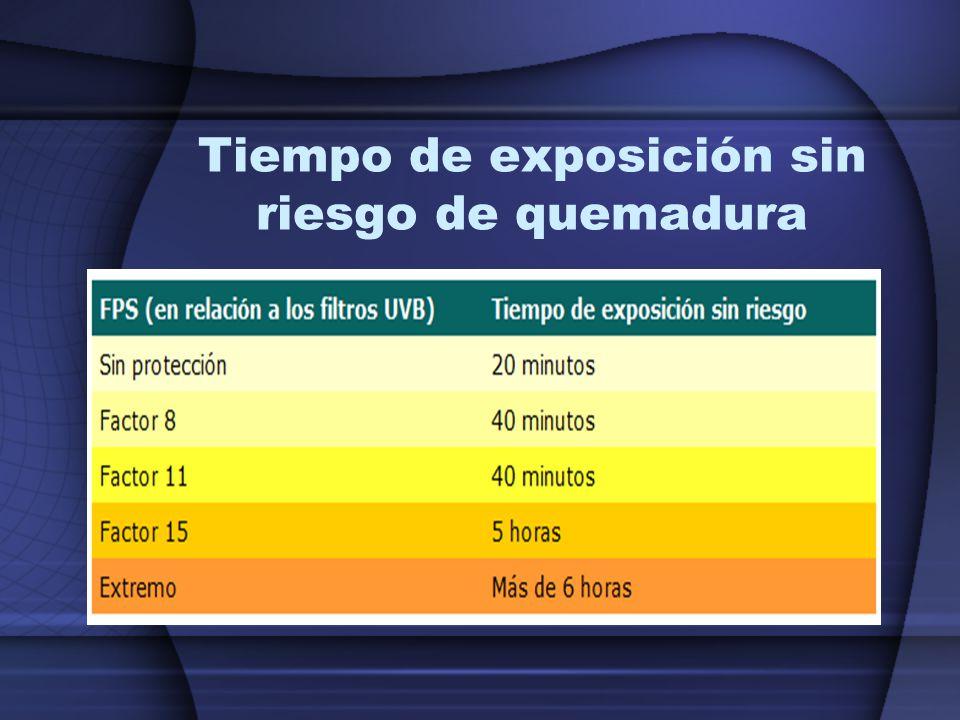 Tiempo de exposición sin riesgo de quemadura