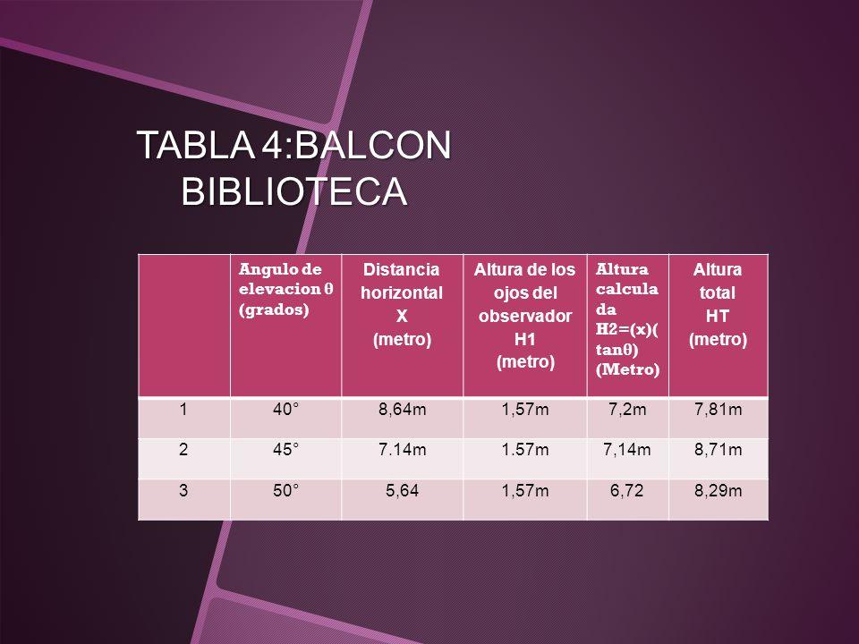 TABLA 4:BALCON BIBLIOTECA Angulo de elevacion θ (grados) Distancia horizontal X (metro) Altura de los ojos del observador H1 (metro) Altura calcula da