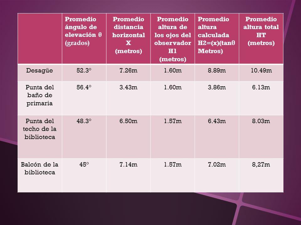 Promedio ángulo de elevación θ (grados) Promedio distancia horizontal X (metros) Promedio altura de los ojos del observador H1 (metros) Promedio altur