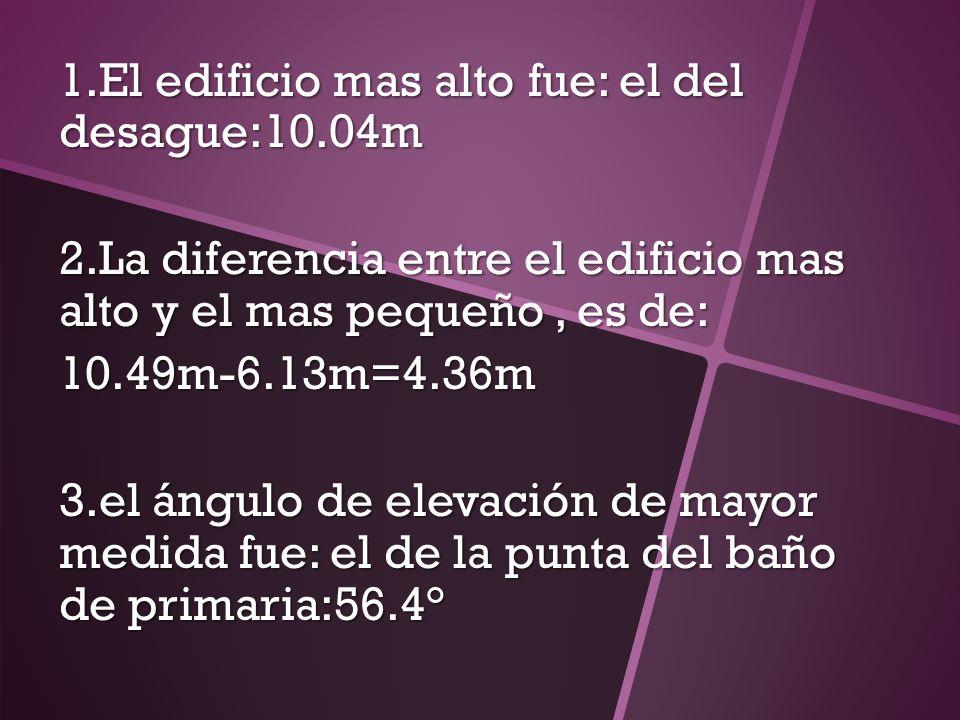 1.El edificio mas alto fue: el del desague:10.04m 2.La diferencia entre el edificio mas alto y el mas pequeño, es de: 10.49m-6.13m=4.36m 3.el ángulo d