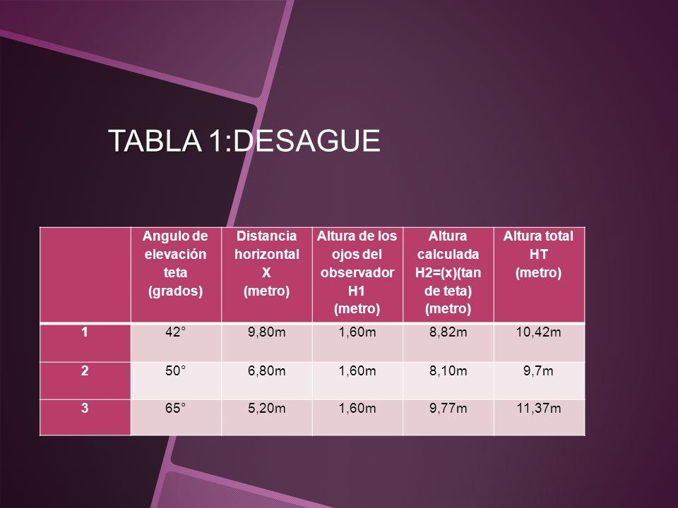 TABLA TABLA 1:DESAGUE Angulo de elevación teta (grados) Distancia horizontal X (metro) Altura de los ojos del observador H1 (metro) Altura calculada H