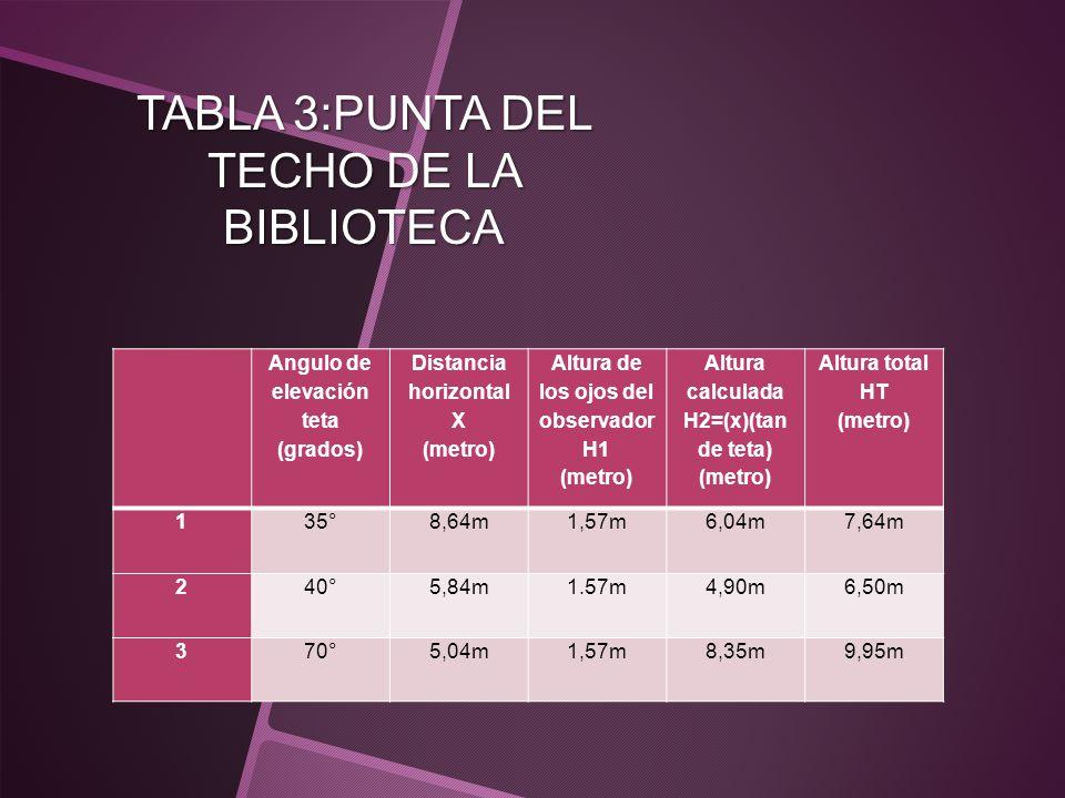 TABLA 3:PUNTA DEL TECHO DE LA BIBLIOTECA Angulo de elevación teta (grados) Distancia horizontal X (metro) Altura de los ojos del observador H1 (metro)