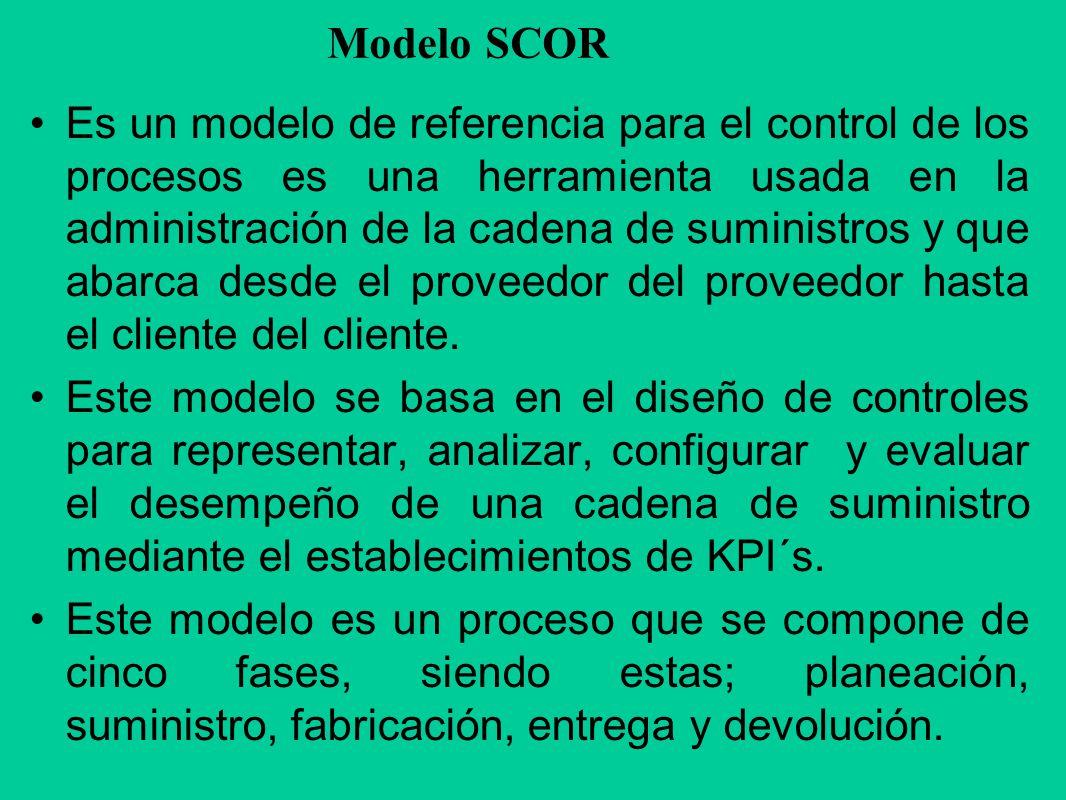 Modelo SCOR Es un modelo de referencia para el control de los procesos es una herramienta usada en la administración de la cadena de suministros y que