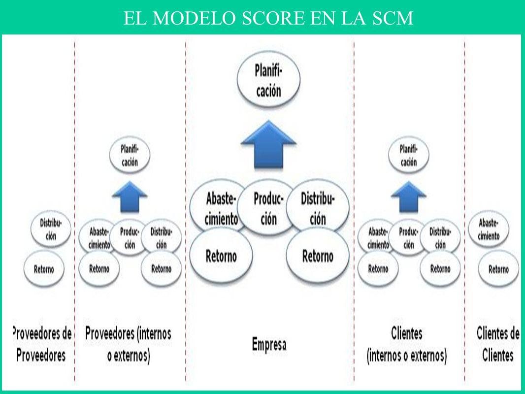 EL MODELO SCORE EN LA SCM