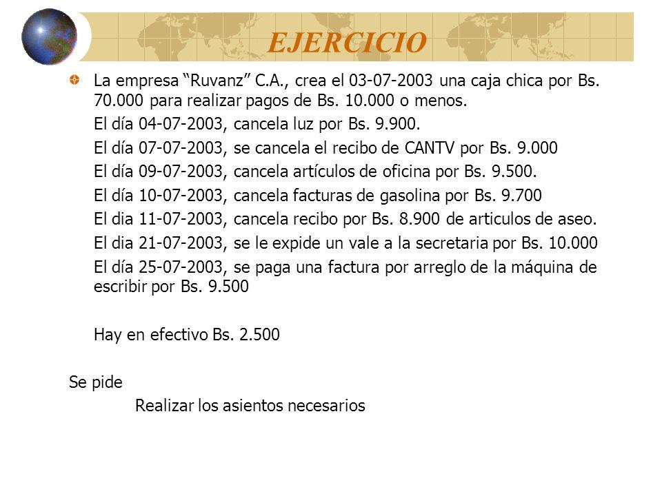 Solución: FechaCUENTA Y EXPLICACIONREFDEBEHABER 2003 Julio 03 -x- CAJA CHICA70.000 BANCO70.000 Asiento de Creación de la Caja Chica para cancelar facturas a Bs.