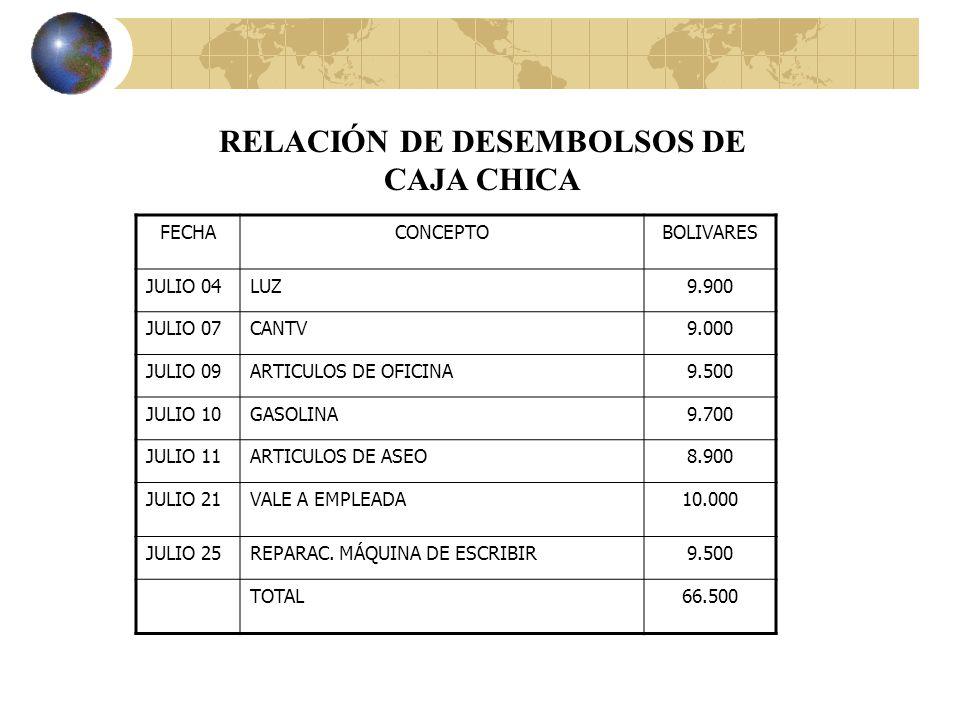 FechaCUENTA Y EXPLICACIONREFDEBEHABER 2003 Julio 30 -x- GASTOS GENERALES66.500 FALTANTE DE CAJA CHICA1.000 BANCO67.500 PARA REGISTRAR EL REEMBOLSO DE CAJA CHICA SEGÚN CHEQUE N° 012365 Caja ChicaBs.