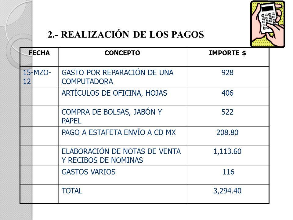 FECHACONCEPTOIMPORTE $ 15-MZO- 12 GASTO POR REPARACIÓN DE UNA COMPUTADORA 928 ARTÍCULOS DE OFICINA, HOJAS406 COMPRA DE BOLSAS, JABÓN Y PAPEL 522 PAGO A ESTAFETA ENVÍO A CD MX208.80 ELABORACIÓN DE NOTAS DE VENTA Y RECIBOS DE NOMINAS 1,113.60 GASTOS VARIOS 116 TOTAL3,294.40 2.- REALIZACIÓN DE LOS PAGOS