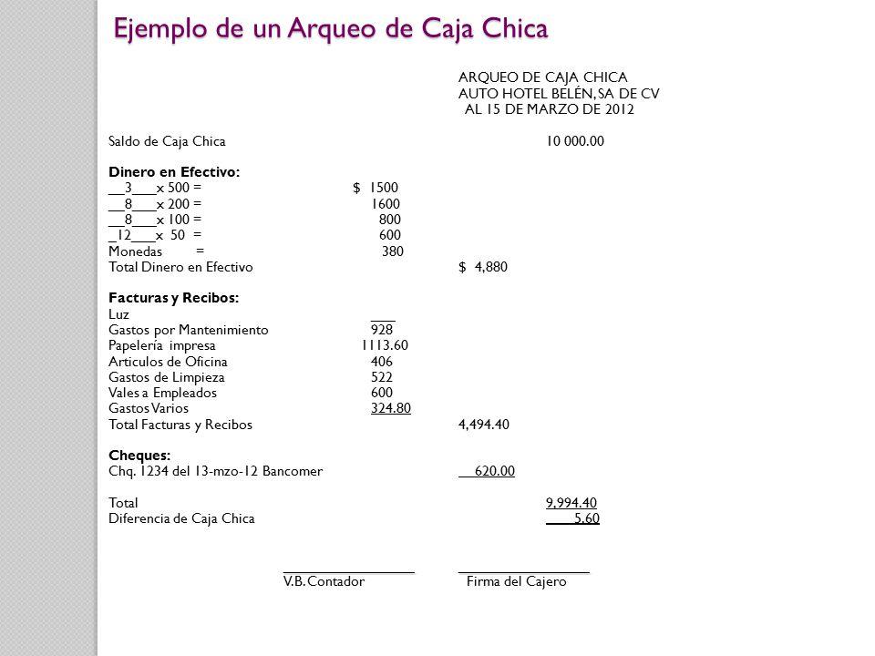 ARQUEO DE CAJA CHICA AUTO HOTEL BELÉN, SA DE CV AL 15 DE MARZO DE 2012 Saldo de Caja Chica10 000.00 Dinero en Efectivo: __3___x 500 = $ 1500 __8___x 200 =1600 __8___x 100 = 800 _12___x 50 = 600 Monedas= 380 Total Dinero en Efectivo$ 4,880 Facturas y Recibos: Luz___ Gastos por Mantenimiento928 Papelería impresa 1113.60 Articulos de Oficina406 Gastos de Limpieza522 Vales a Empleados600 Gastos Varios324.80 Total Facturas y Recibos4,494.40 Cheques: Chq.
