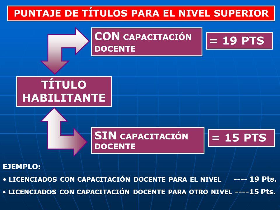 PUNTAJE DE TÍTULOS PARA EL NIVEL SUPERIOR TÍTULO HABILITANTE CON CAPACITACIÓN DOCENTE SIN CAPACITACIÓN DOCENTE = 19 PTS = 15 PTS EJEMPLO: LICENCIADOS CON CAPACITACIÓN DOCENTE PARA EL NIVEL ---- 19 Pts.