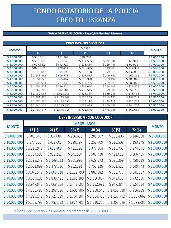 FONDO ROTATORIO DE LA POLICIA CREDITO LIBRANZA *Línea Libre Inversión los montos incrementan de $1.000.000.