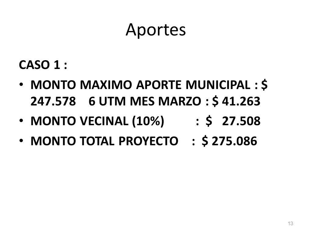 Aportes CASO 1 : MONTO MAXIMO APORTE MUNICIPAL : $ 247.578 6 UTM MES MARZO : $ 41.263 MONTO VECINAL (10%) : $ 27.508 MONTO TOTAL PROYECTO : $ 275.086