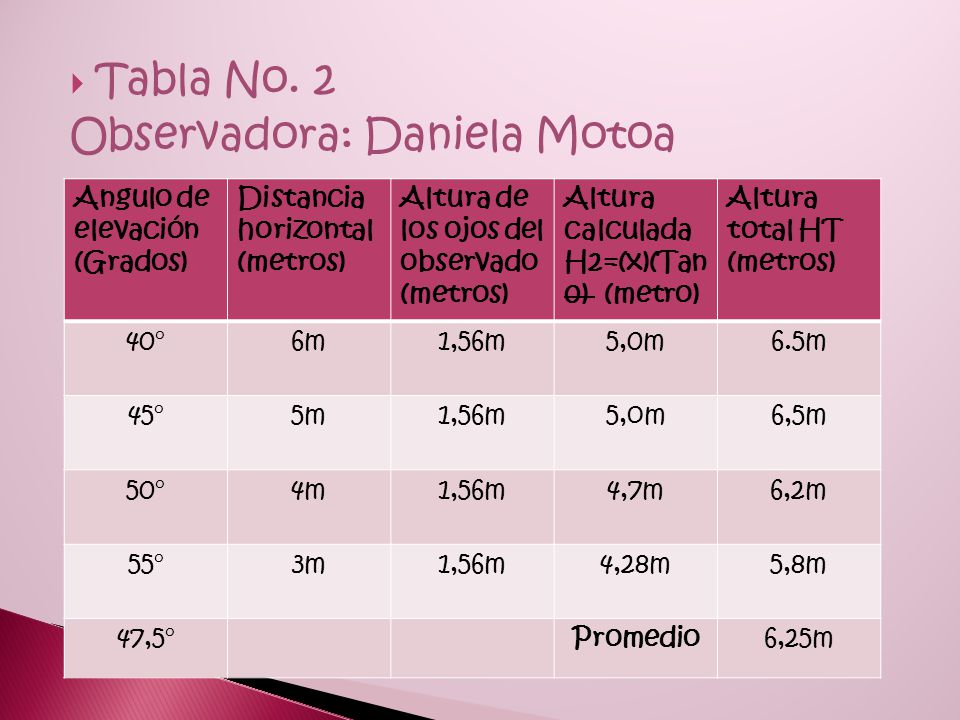 Datos  Tabla No.