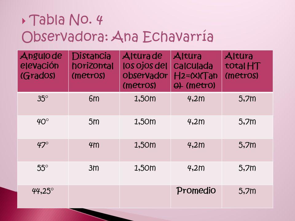  Tabla No.3 Observadora: Carolina Rondón Angulo de elevación (Grados) Distancia horizontal (metros) Altura de los ojos del observador (metros) Altura calculada H2=(x)(Tan 0) (metro) Altura total HT (metros) 50°6m1,59m7,15m8,74m 55°5m1,59m7,14m8,73m 60°4m1,59m6,92m8,51m 70°3m1,59m8,2m8,24m 58,75°Promedio8,555m