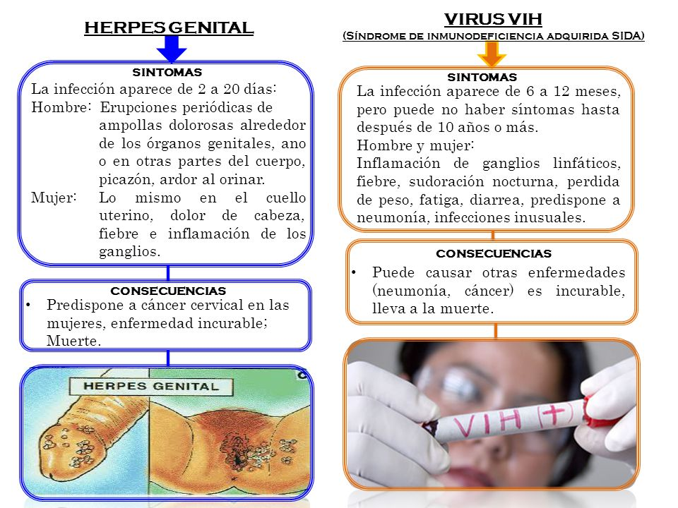 HERPES GENITAL La infección aparece de 2 a 20 días: Hombre: Erupciones periódicas de ampollas dolorosas alrededor de los órganos genitales, ano o en o