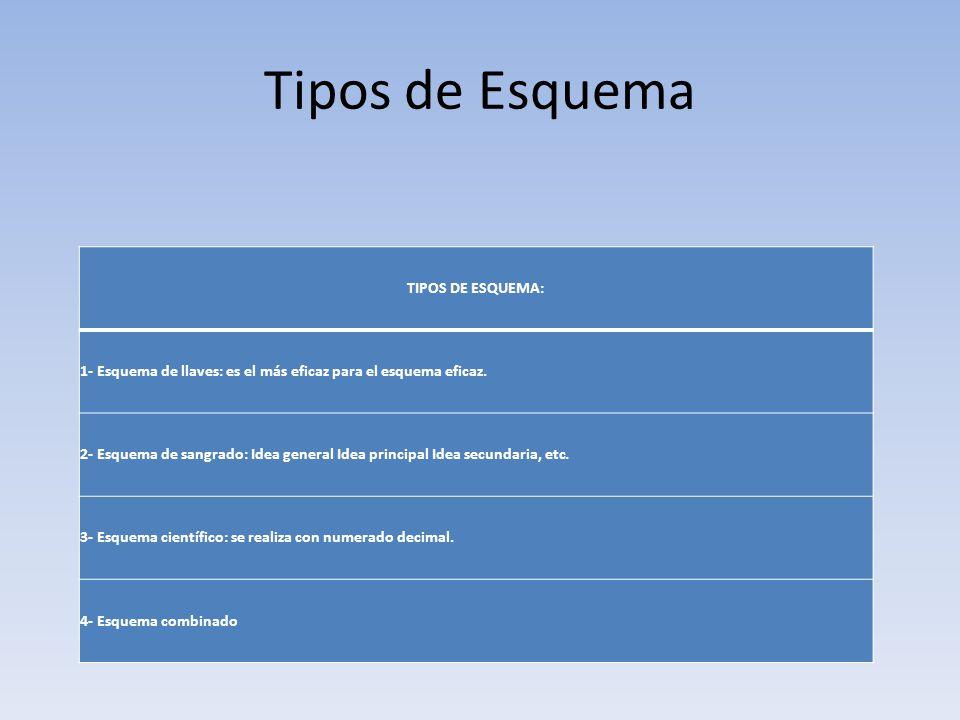 Tipos de Esquema TIPOS DE ESQUEMA: 1- Esquema de llaves: es el más eficaz para el esquema eficaz.