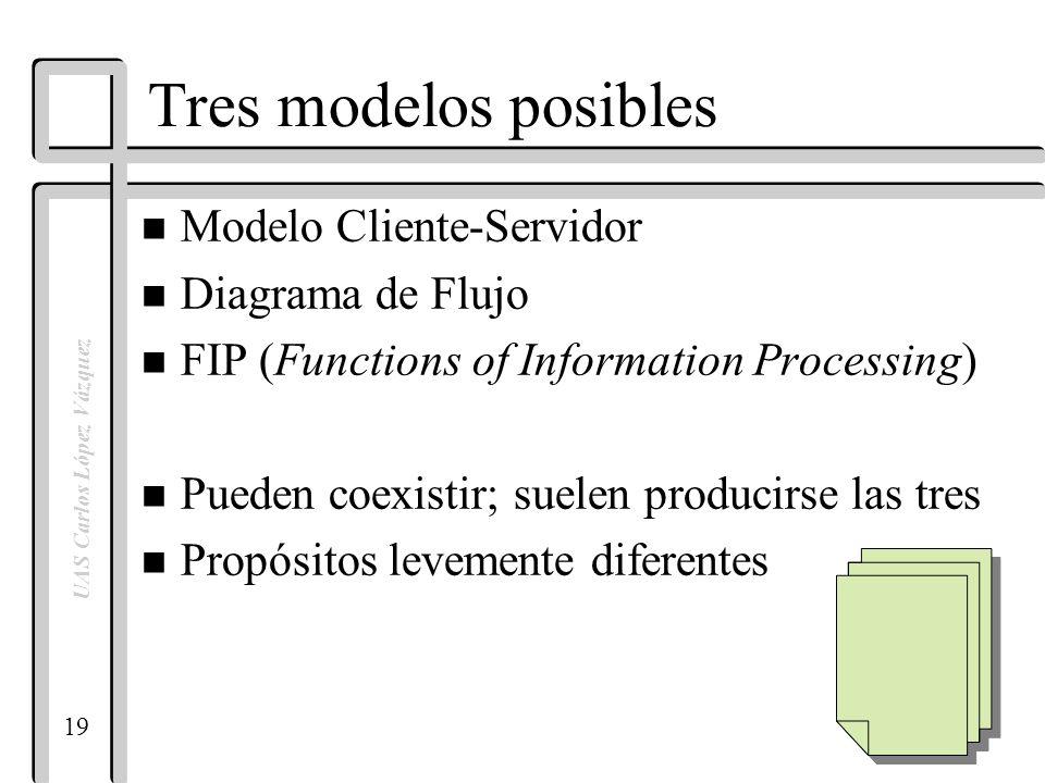 19 19 uas carlos lpez vzquez tres modelos posibles n modelo cliente servidor n diagrama de flujo n fip functions of information processing n pueden