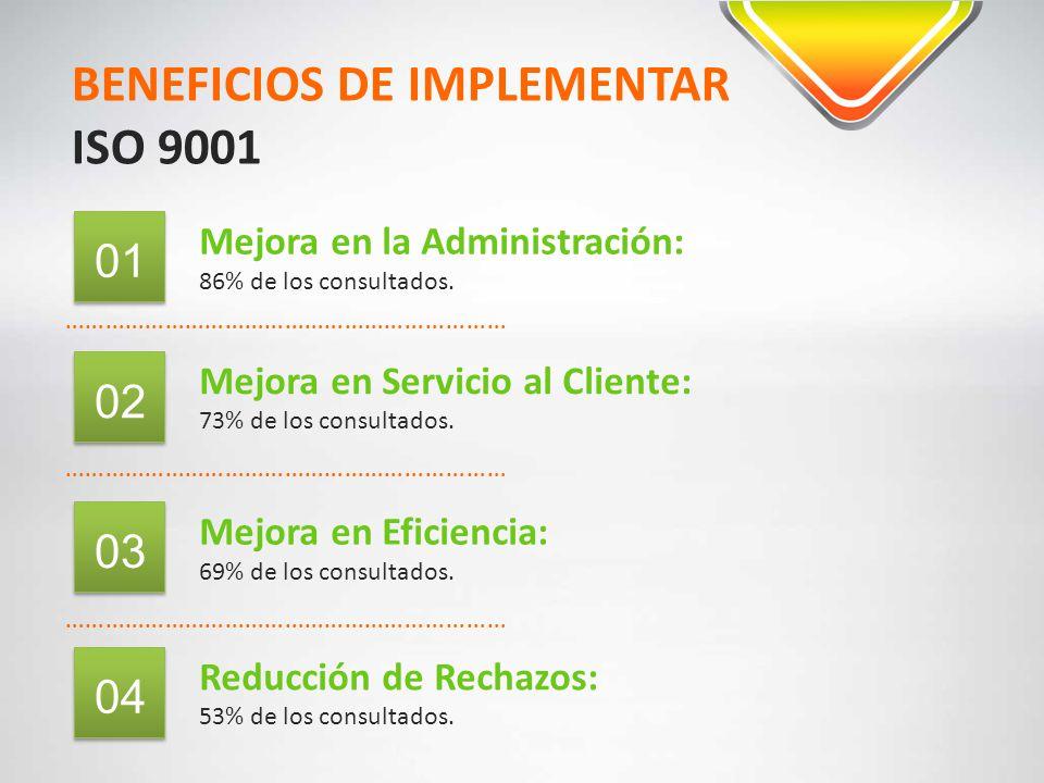 BENEFICIOS DE IMPLEMENTAR ISO 9001 ………………………………………………………… Mejora en la Administración: 86% de los consultados. 01 ………………………………………………………… 02 Mejora en