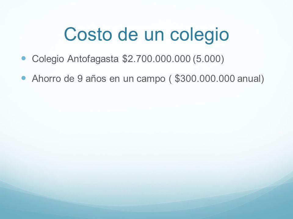 Costo de un colegio Colegio Antofagasta $2.700.000.000 (5.000) Ahorro de 9 años en un campo ( $300.000.000 anual)