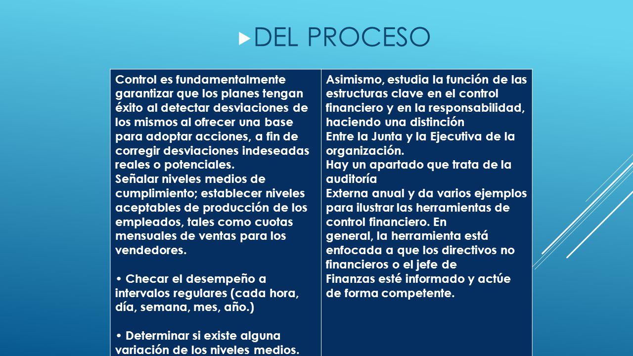  DEL PROCESO Control es fundamentalmente garantizar que los planes tengan éxito al detectar desviaciones de los mismos al ofrecer una base para adoptar acciones, a fin de corregir desviaciones indeseadas reales o potenciales.