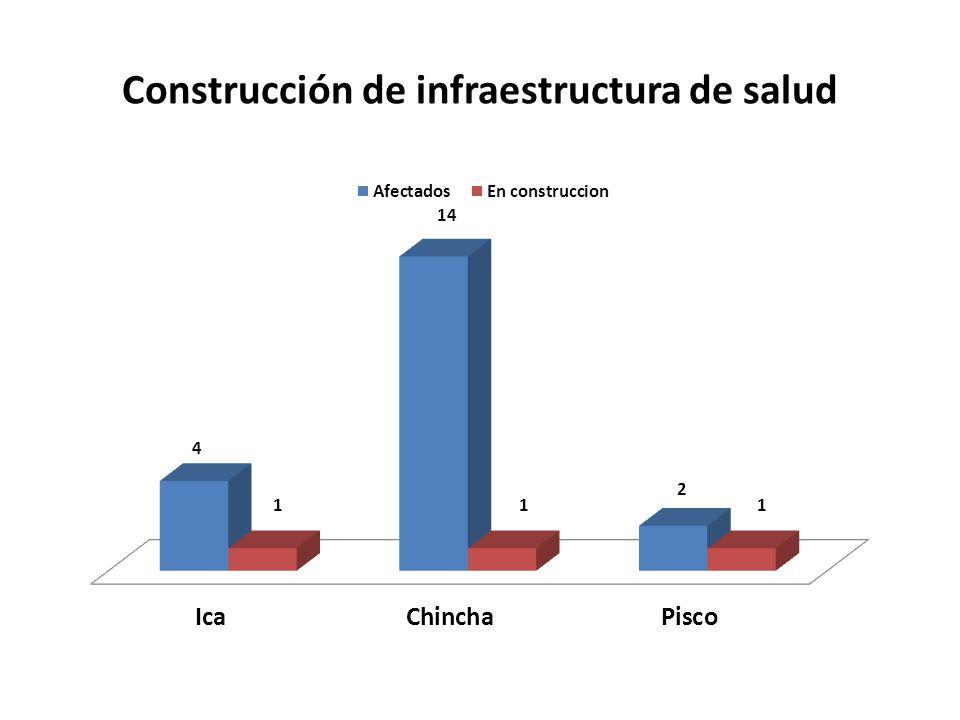 Construcción de infraestructura de salud