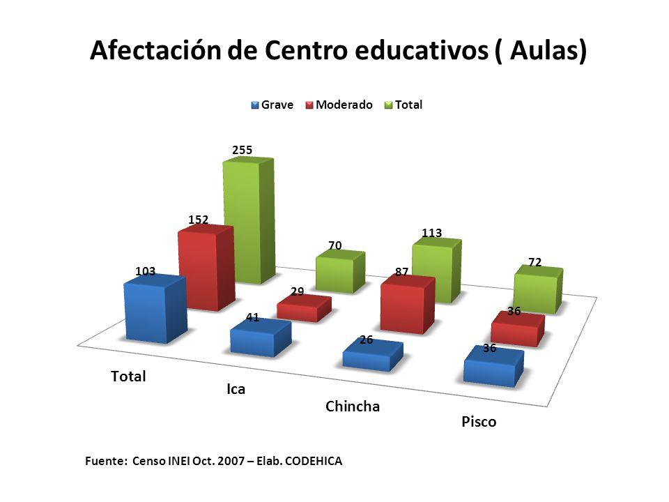 Afectación de Centro educativos ( Aulas) Fuente: Censo INEI Oct. 2007 – Elab. CODEHICA