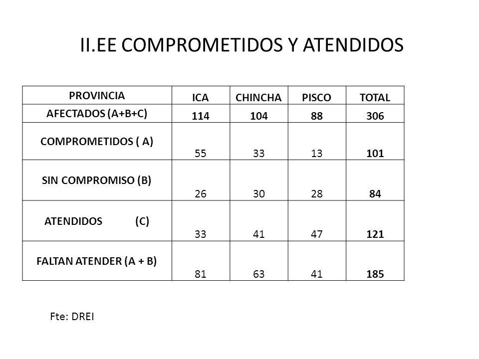 II.EE COMPROMETIDOS Y ATENDIDOS PROVINCIA ICACHINCHAPISCOTOTAL AFECTADOS (A+B+C) 11410488306 COMPROMETIDOS ( A) 553313101 SIN COMPROMISO (B) 26302884 ATENDIDOS (C) 334147121 FALTAN ATENDER (A + B) 816341185 Fte: DREI